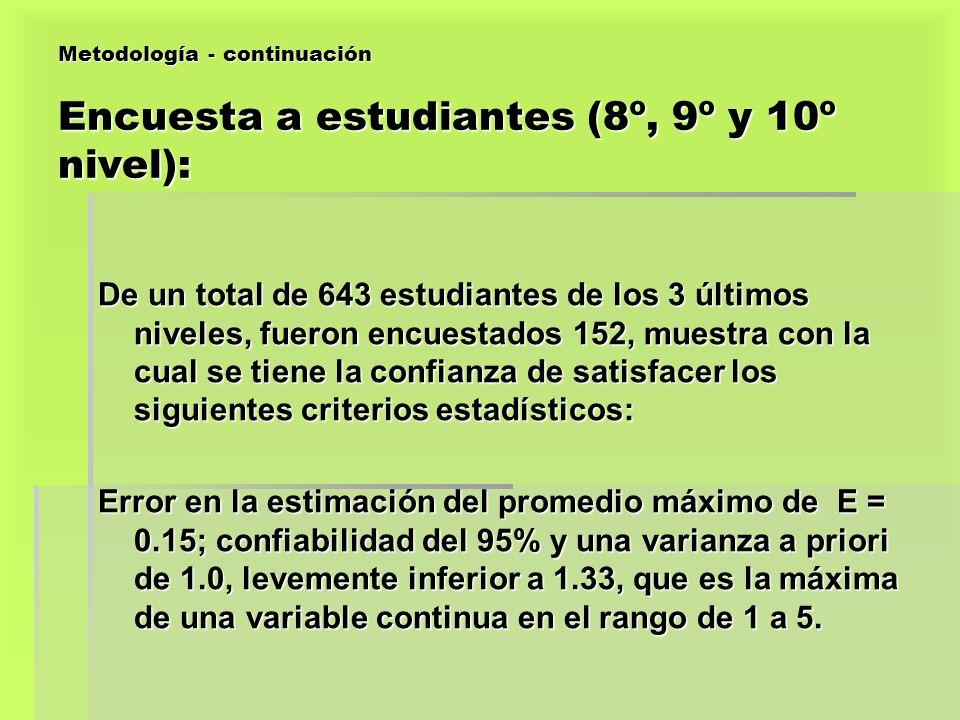 Metodología - continuación Encuesta a estudiantes (8º, 9º y 10º nivel): De un total de 643 estudiantes de los 3 últimos niveles, fueron encuestados 15