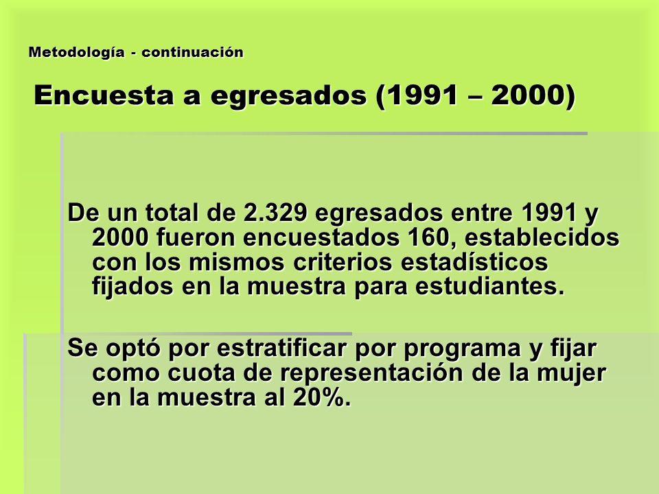 Metodología - continuación Encuesta a egresados (1991 – 2000) De un total de 2.329 egresados entre 1991 y 2000 fueron encuestados 160, establecidos co
