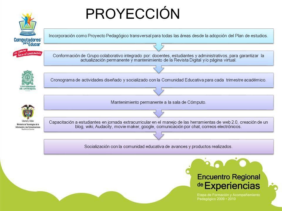 PROYECCIÓN Socialización con la comunidad educativa de avances y productos realizados. Capacitación a estudiantes en jornada extracurricular en el man