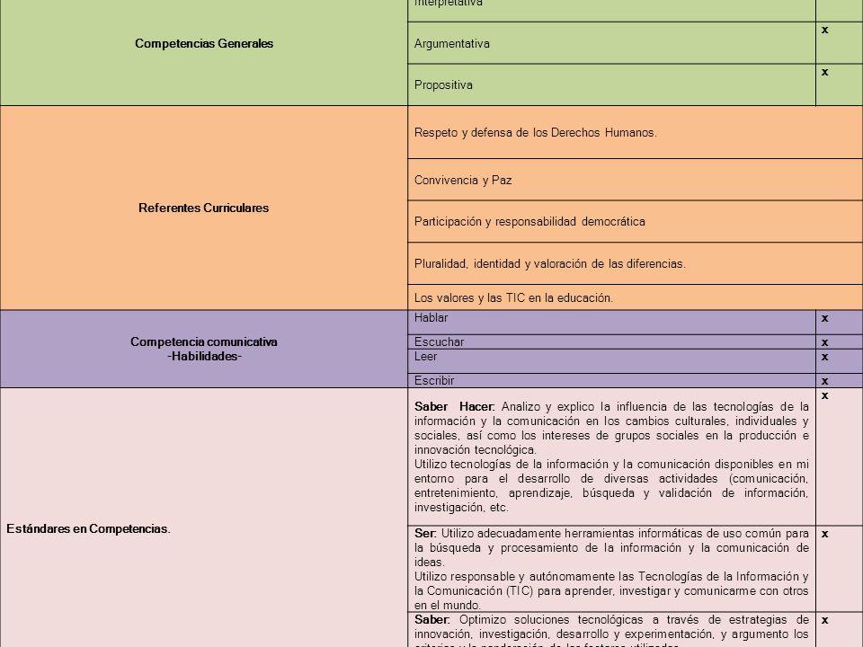 Competencias Generales Interpretativa x Argumentativa x Propositiva x Referentes Curriculares Respeto y defensa de los Derechos Humanos. Convivencia y