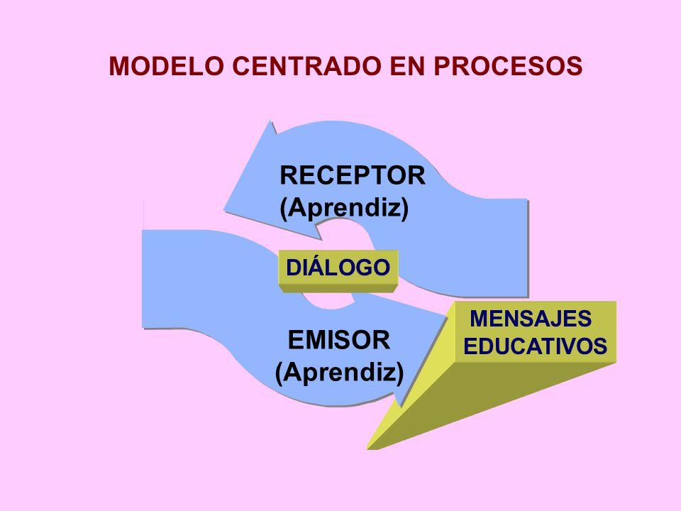 Responsabilidad Dirección Determinación Disciplina Objetivos Implica: DIÁLOGO PEDAGÓGICO