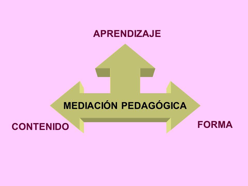 MEDIACIÓN PEDAGÓGICA Tratamiento de contenidos y formas de expresión de los diferentes temas a fin de hacer posible el acto educativo, dentro del hori
