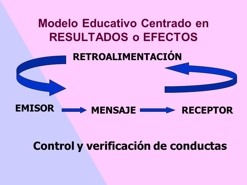 Modelo Educativo Centrado en CONTENIDOS Posee el saber Determina contenido de aprendizaje Sin sentido Sin significado Actitud pasiva Memoriza contenid