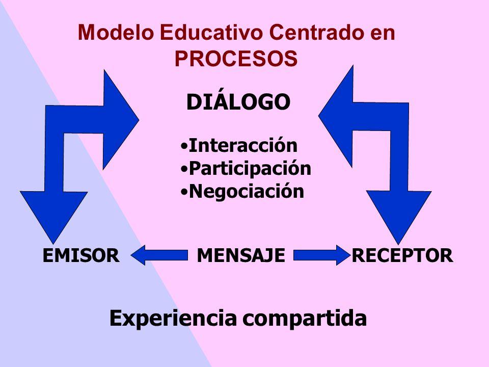 Modelo Educativo Centrado en RESULTADOS o EFECTOS EMISOR MENSAJERECEPTOR RETROALIMENTACIÓN Control y verificación de conductas