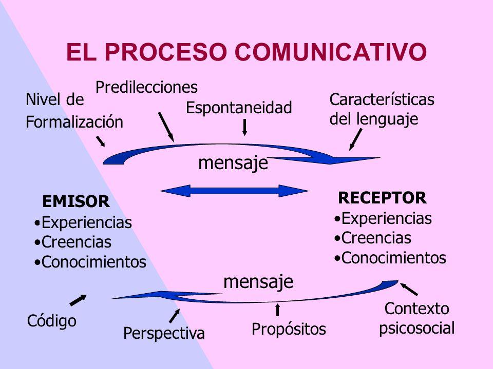 Modelo Educativo Centrado en PROCESOS DIÁLOGO Experiencia compartida Interacción Participación Negociación MENSAJERECEPTOREMISOR