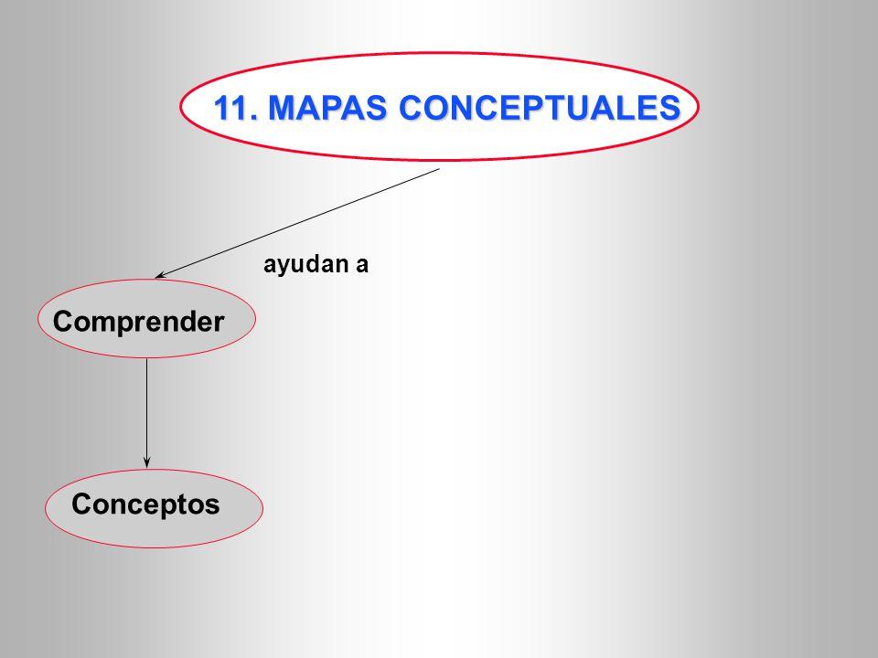 11. MAPAS CONCEPTUALES Comprender Conceptos ayudan a