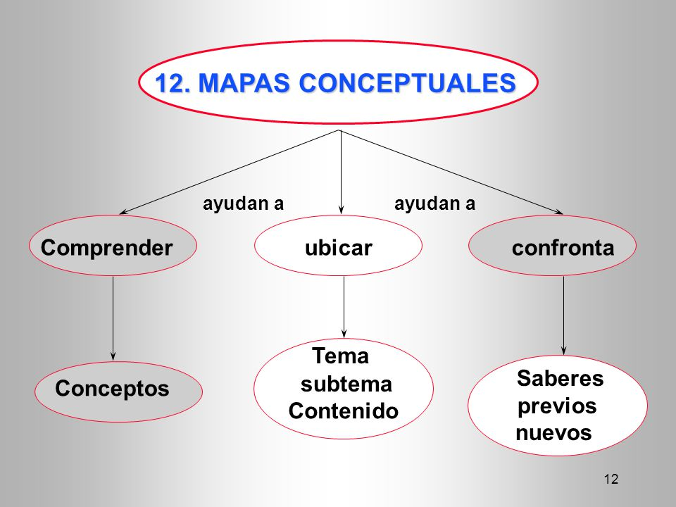 12 12. MAPAS CONCEPTUALES Comprenderubicarconfronta Conceptos Tema Contenido ayudan a Saberes previos nuevos subtema