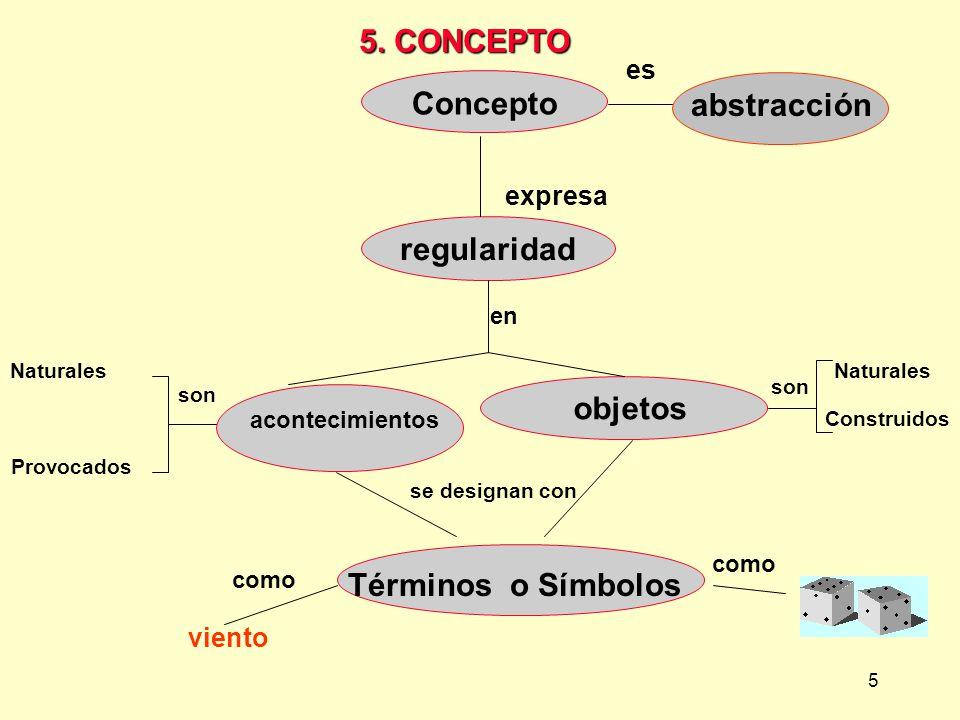 5 expresa Concepto es abstracción regularidad en acontecimientos objetos Naturales Provocados son como Naturales Construidos son Términos o Símbolos s
