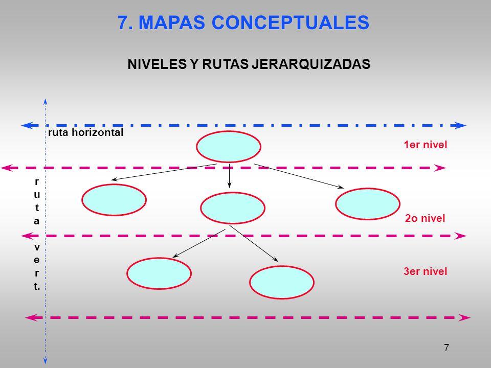 7 7. MAPAS CONCEPTUALES NIVELES Y RUTAS JERARQUIZADAS 1er nivel 2o nivel 3er nivel r u t a v e r t. ruta horizontal