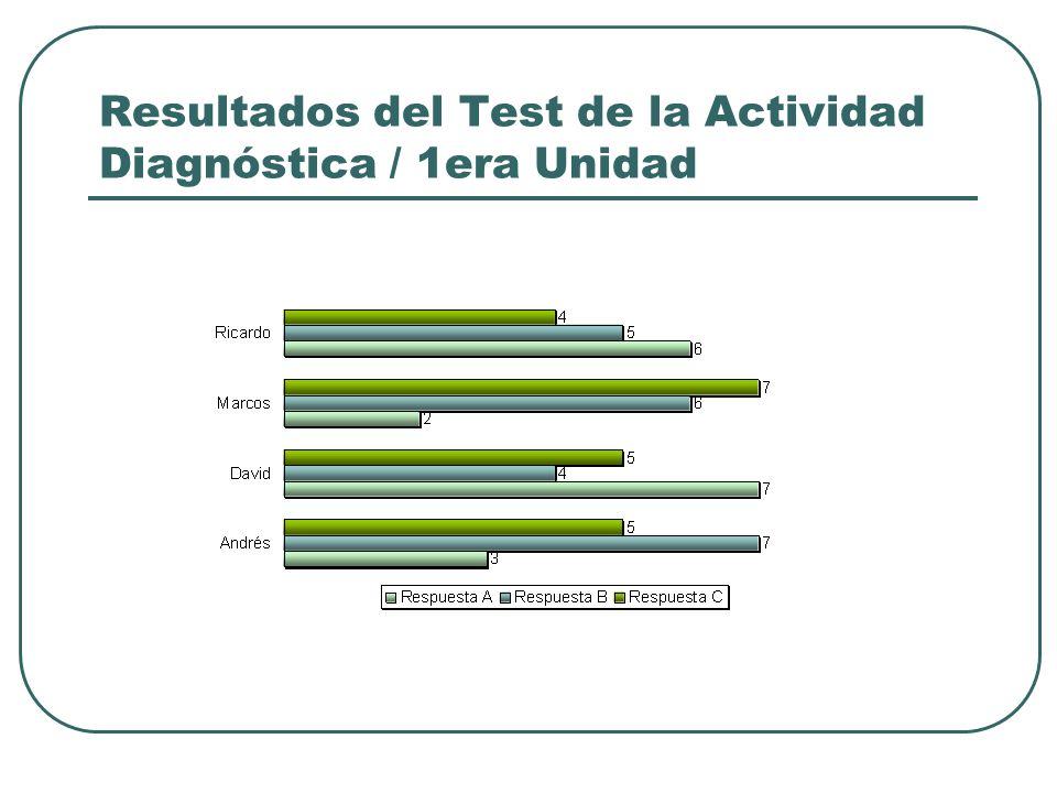 Resultados del Test de la Actividad Diagnóstica / 1era Unidad