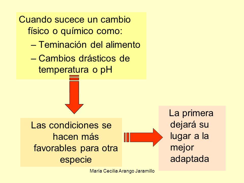 María Cecilia Arango Jaramillo Muchos microorganismos pueden crecer a lo largo de una amplia gama de temperaturas.