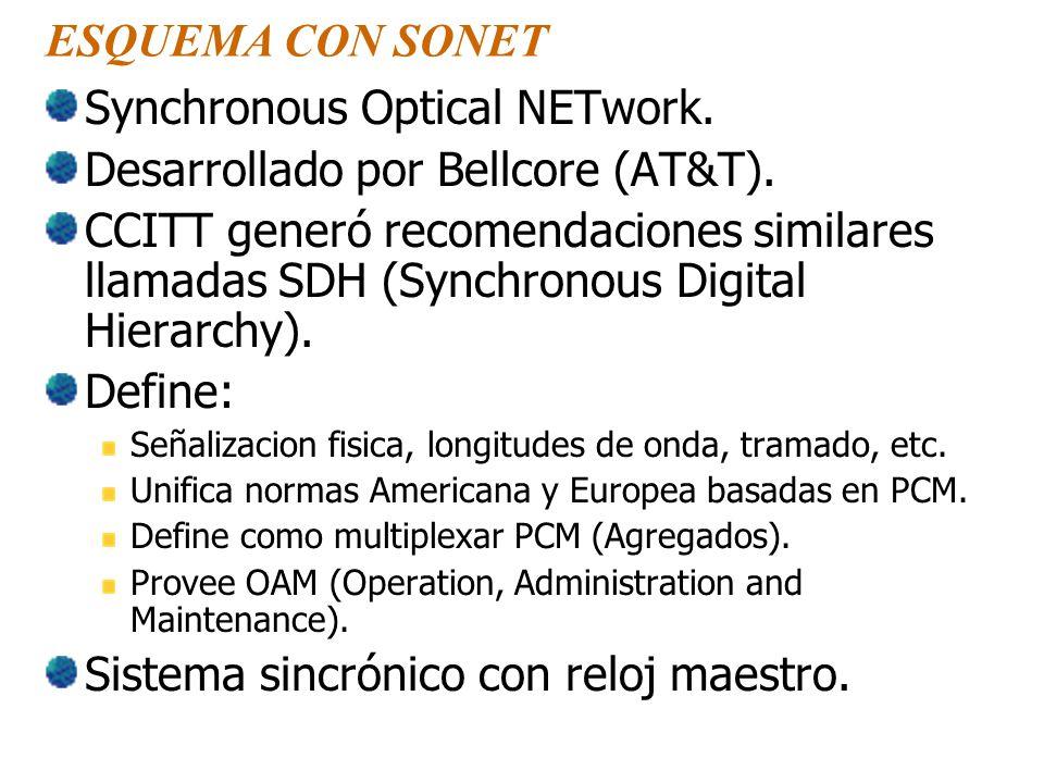 ESQUEMA CON SONET Synchronous Optical NETwork. Desarrollado por Bellcore (AT&T).