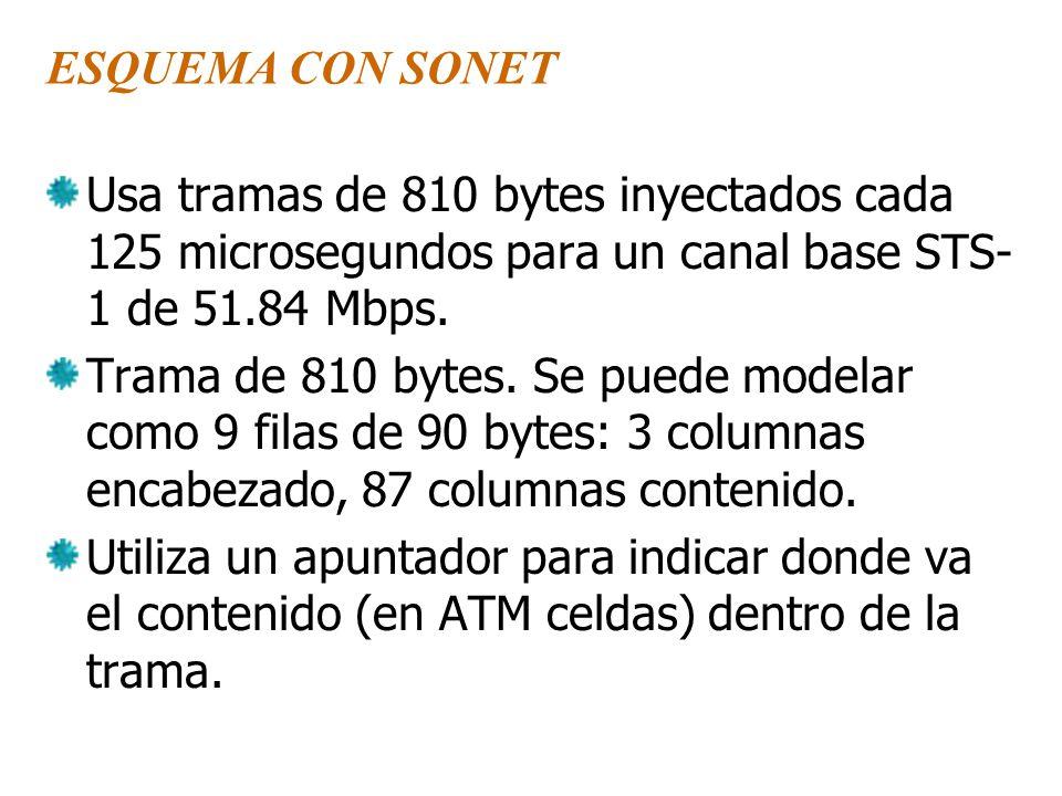 ESQUEMA CON SONET Usa tramas de 810 bytes inyectados cada 125 microsegundos para un canal base STS- 1 de 51.84 Mbps.