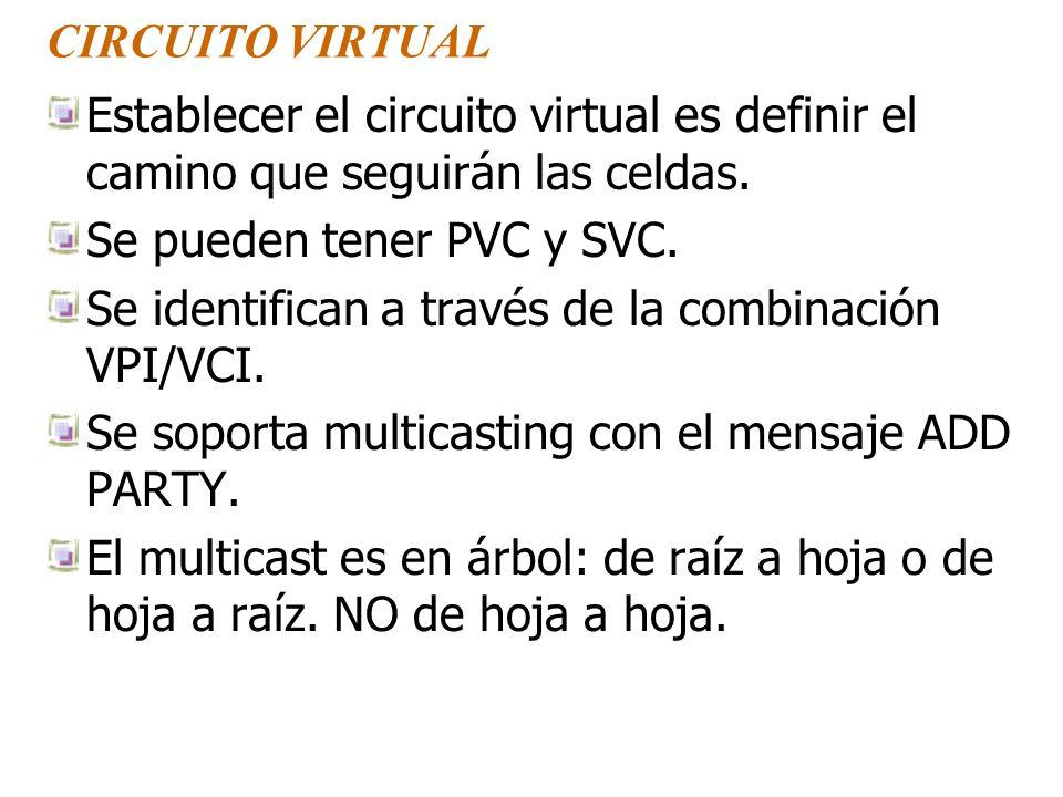 CIRCUITO VIRTUAL Establecer el circuito virtual es definir el camino que seguirán las celdas.