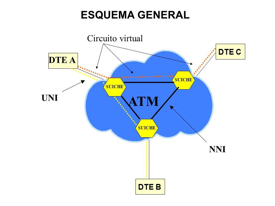 ESCENARIO DE ATM EN EL CONTEXTO GENERAL DTE1 DTE3 DTE2 ATM SUICHE FRAME RELAY U OTROS SERVICIOS