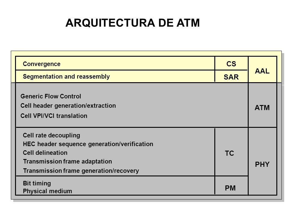 NIVEL ATM EN EL SUICHE.Se encarga del suicheo de las celdas de acuerdo al VPI/VCI.