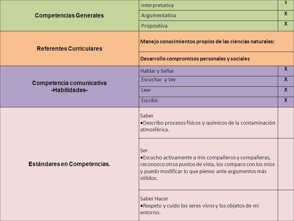 Competencias Generales Interpretativa X Argumentativa X Propositiva X Referentes Curriculares Manejo conocimientos propios de las ciencias naturales: