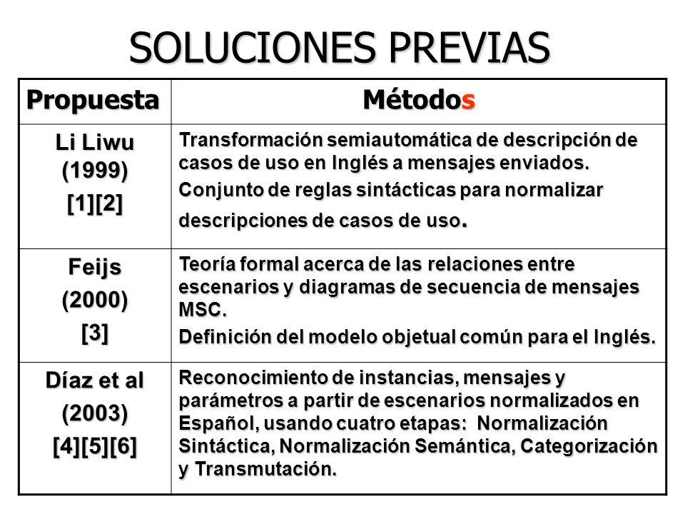 Propuesta Métodos Li Liwu (1999) [1][2] Transformación semiautomática de descripción de casos de uso en Inglés a mensajes enviados. Conjunto de reglas