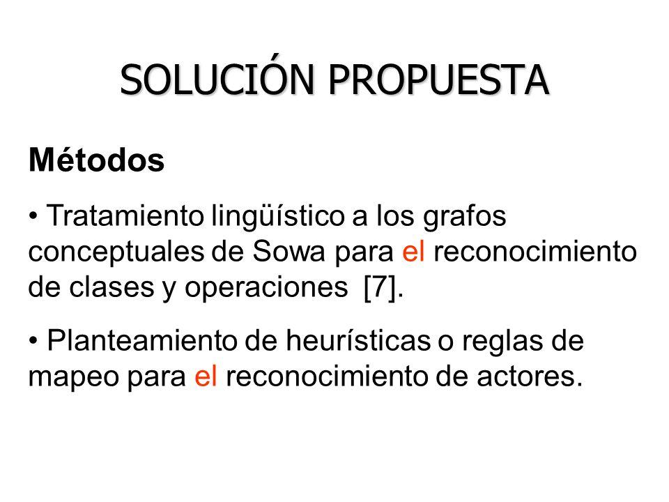 SOLUCIÓN PROPUESTA Métodos Tratamiento lingüístico a los grafos conceptuales de Sowa para el reconocimiento de clases y operaciones [7]. Planteamiento