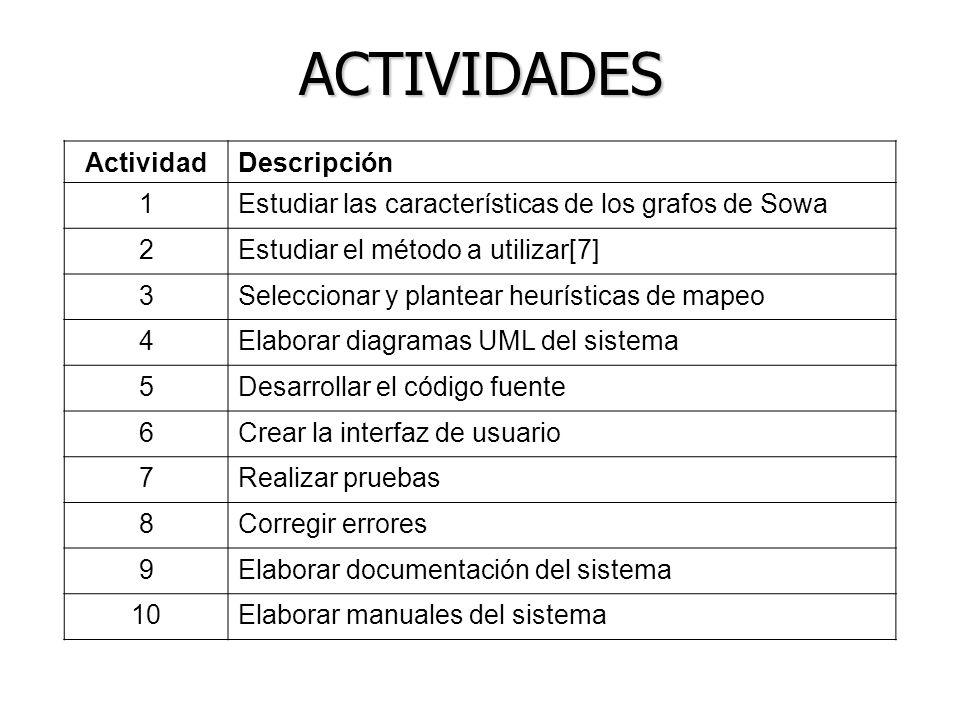 ACTIVIDADES ActividadDescripción 1Estudiar las características de los grafos de Sowa 2Estudiar el método a utilizar[7] 3Seleccionar y plantear heuríst