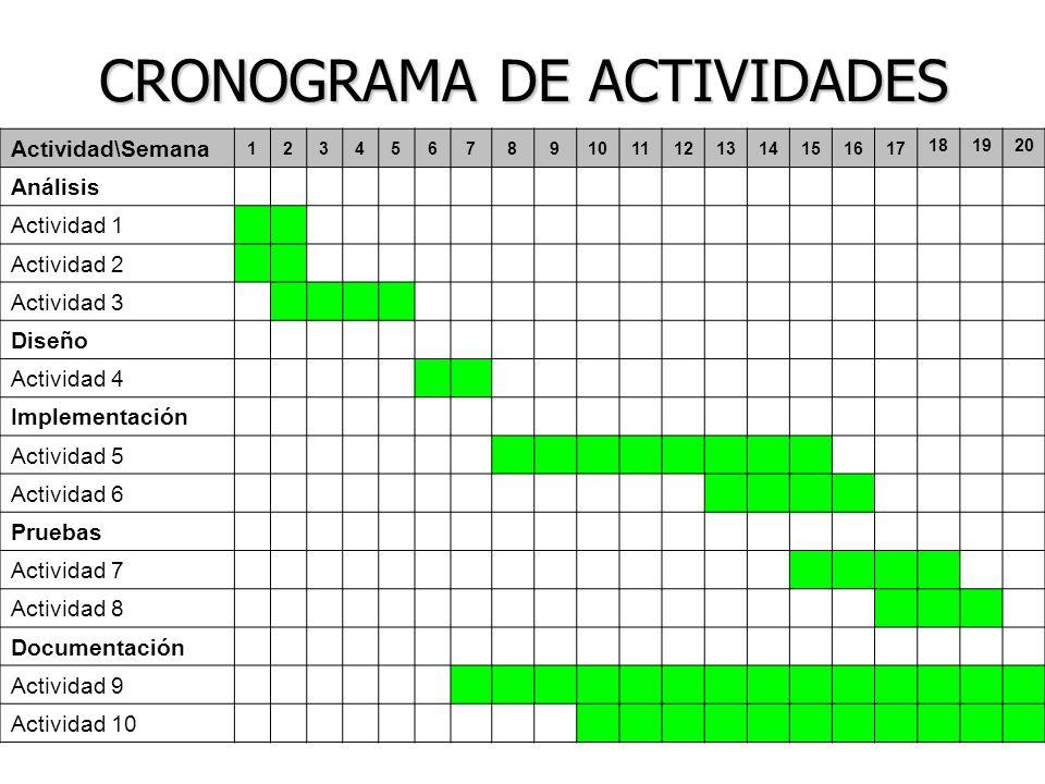 CRONOGRAMA DE ACTIVIDADES Actividad\Semana 1234567891011121314151617 181920 Análisis Actividad 1 Actividad 2 Actividad 3 Diseño Actividad 4 Implementa