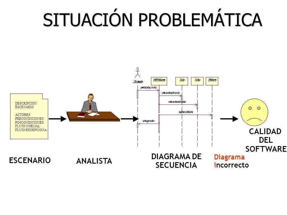 SITUACIÓN PROBLEMÁTICA DESCRIPCION ESCENARIO ACTORES PRECONDICIONES POSCONDICIONES FLUJO NORMAL FLUJO EXCEPCIONA ANALISTA ESCENARIO DIAGRAMA DE SECUEN