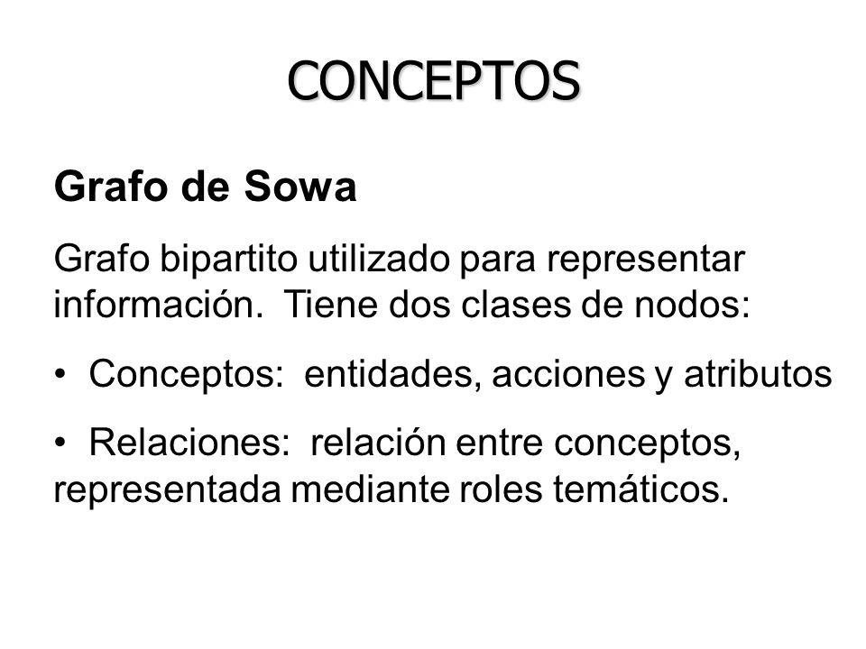 Grafo de Sowa Grafo bipartito utilizado para representar información. Tiene dos clases de nodos: Conceptos: entidades, acciones y atributos Relaciones