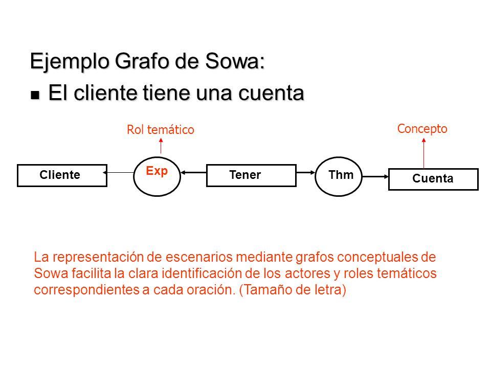 Ejemplo Grafo de Sowa: El cliente tiene una cuenta El cliente tiene una cuenta Tener Cuenta Cliente Exp Thm La representación de escenarios mediante g