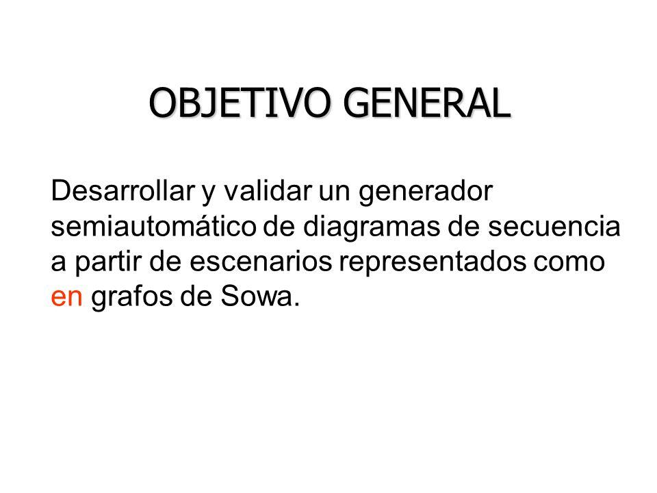 OBJETIVOS ESPECÍFICOS Definir las características de los grafos de Sowa requeridas para la generación de diagramas de secuencia.