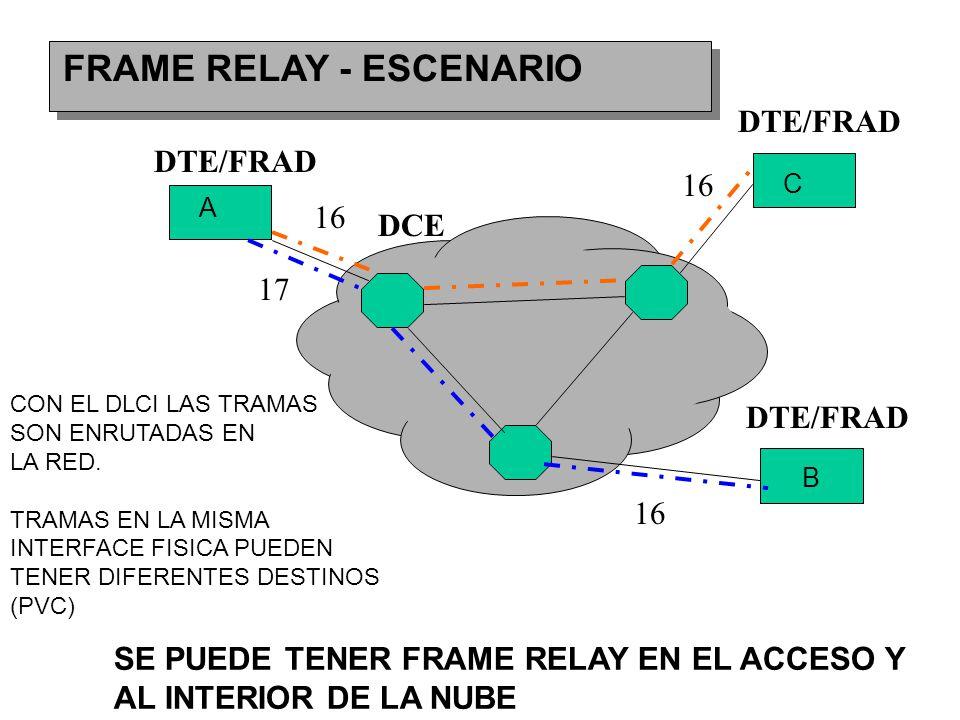 FRAME RELAY - ESCENARIO A B C CON EL DLCI LAS TRAMAS SON ENRUTADAS EN LA RED.