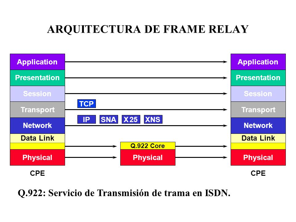 ARQUITECTURA DE FRAME RELAY CPE Application Presentation Session Transport Network Data Link Physical CPE Application Presentation Session Transport Network Data Link Physical Q.922 Core TCP IPSNAX 25XNS Q.922: Servicio de Transmisión de trama en ISDN.