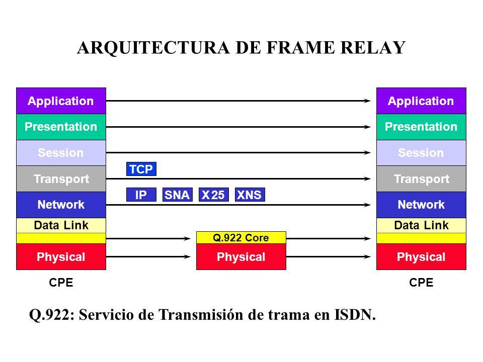 ARQUITECTURA DE FRAME RELAY CPE Application Presentation Session Transport Network Data Link Physical CPE Application Presentation Session Transport N