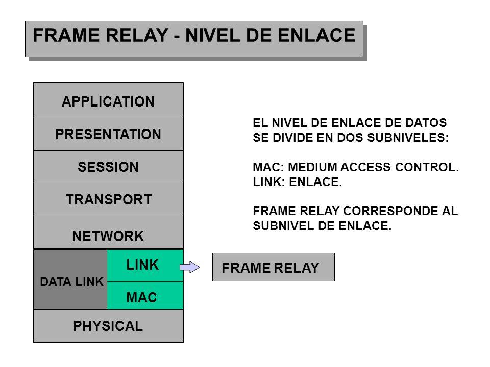 FRAME RELAY - NIVEL DE ENLACE APPLICATION PRESENTATION SESSION TRANSPORT NETWORK DATA LINK PHYSICAL LINK MAC FRAME RELAY EL NIVEL DE ENLACE DE DATOS S