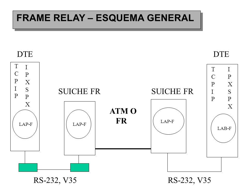 FRAME RELAY – ESQUEMA GENERAL LAP-F SUICHE FR DTE LAP-F DTE LAP-F SUICHE FR LAB-F RS-232, V35 ATM O FR TCPIPTCPIP IPXSPXIPXSPX TCPIPTCPIP IPXSPXIPXSPX