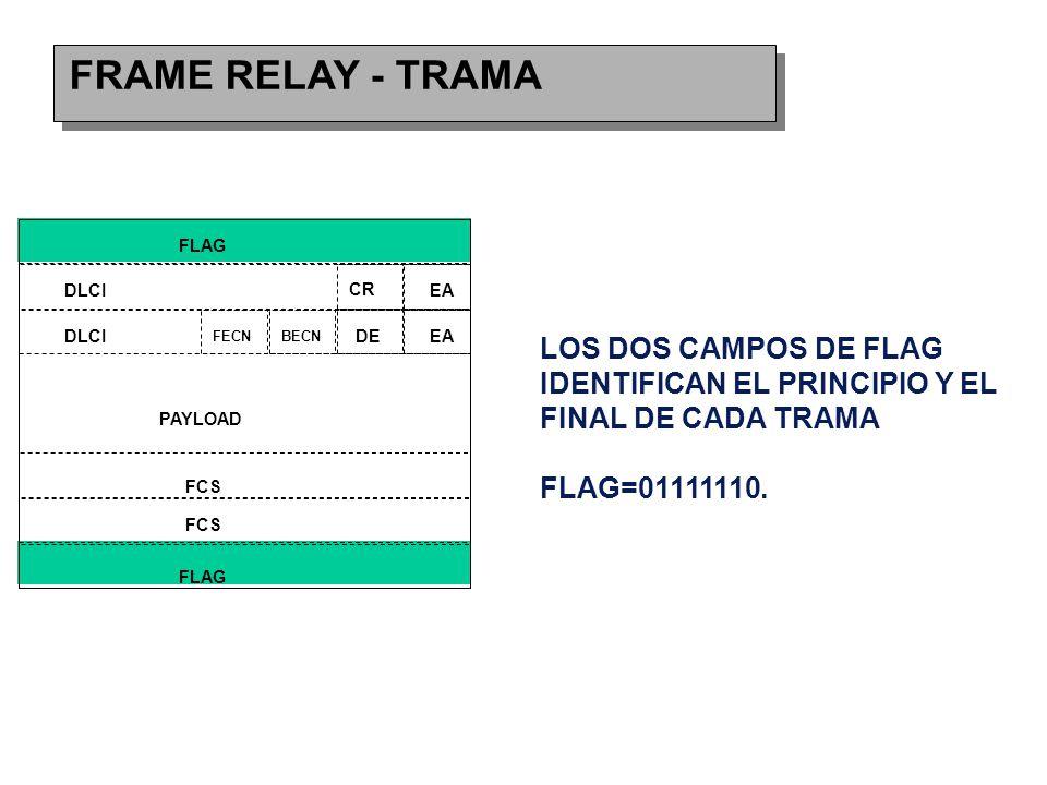 FRAME RELAY - TRAMA FLAG DLCI CR EA FECNBECN DEEA FCS PAYLOAD LOS DOS CAMPOS DE FLAG IDENTIFICAN EL PRINCIPIO Y EL FINAL DE CADA TRAMA FLAG=01111110.