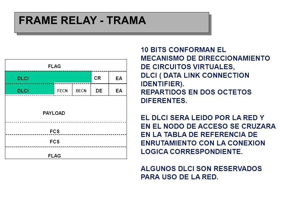 FRAME RELAY - TRAMA FLAG DLCI CR EA FECNBECN DEEA FCS PAYLOAD 10 BITS CONFORMAN EL MECANISMO DE DIRECCIONAMIENTO DE CIRCUITOS VIRTUALES, DLCI ( DATA LINK CONNECTION IDENTIFIER).