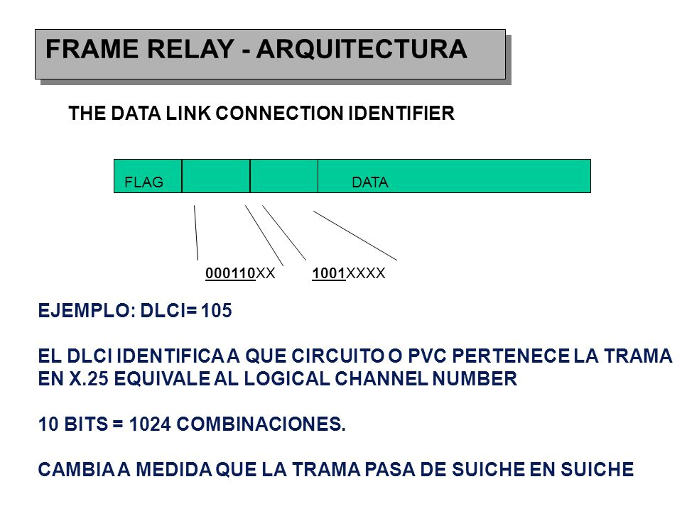 FRAME RELAY - ARQUITECTURA THE DATA LINK CONNECTION IDENTIFIER FLAGDATA 000110XX1001XXXX EJEMPLO: DLCI= 105 EL DLCI IDENTIFICA A QUE CIRCUITO O PVC PERTENECE LA TRAMA EN X.25 EQUIVALE AL LOGICAL CHANNEL NUMBER 10 BITS = 1024 COMBINACIONES.