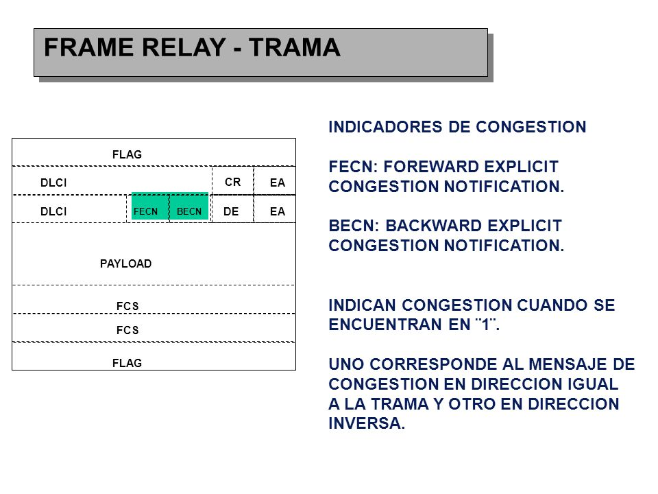 FRAME RELAY - TRAMA FLAG DLCI CR EA FECNBECN DEEA FCS PAYLOAD INDICADORES DE CONGESTION FECN: FOREWARD EXPLICIT CONGESTION NOTIFICATION.