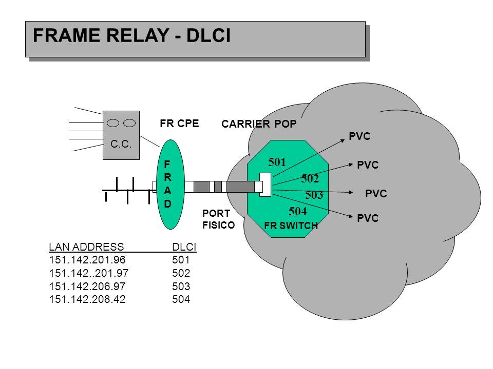 FRAME RELAY - DLCI C.C.