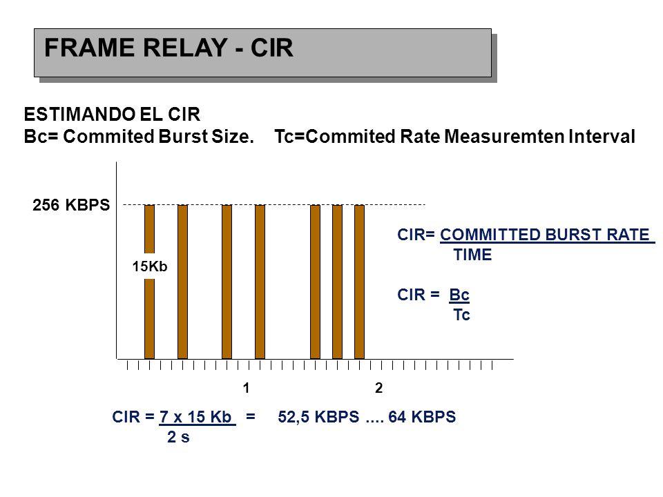FRAME RELAY - CIR ESTIMANDO EL CIR Bc= Commited Burst Size. Tc=Commited Rate Measuremten Interval 256 KBPS 15Kb 12 CIR= COMMITTED BURST RATE TIME CIR