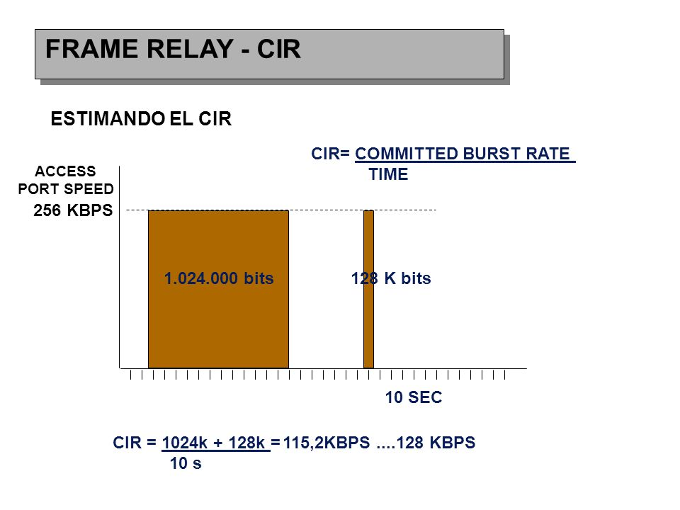 FRAME RELAY - CIR ESTIMANDO EL CIR 256 KBPS CIR= COMMITTED BURST RATE TIME CIR = 1024k + 128k =115,2KBPS....128 KBPS 10 s 1.024.000 bits128 K bits 10 SEC ACCESS PORT SPEED