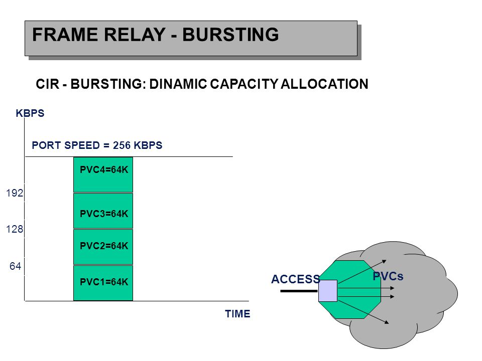 FRAME RELAY - BURSTING CIR - BURSTING: DINAMIC CAPACITY ALLOCATION ACCESS PVCs PORT SPEED = 256 KBPS 64 128 192 KBPS TIME PVC4=64K PVC3=64K PVC2=64K PVC1=64K