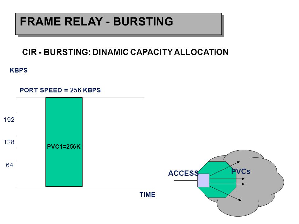 FRAME RELAY - BURSTING CIR - BURSTING: DINAMIC CAPACITY ALLOCATION ACCESS PVCs PORT SPEED = 256 KBPS 64 128 192 KBPS TIME PVC1=256K