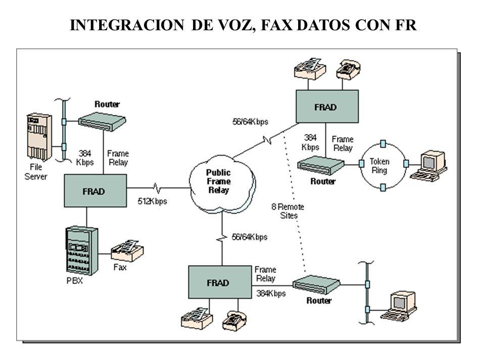 INTEGRACION DE VOZ, FAX DATOS CON FR