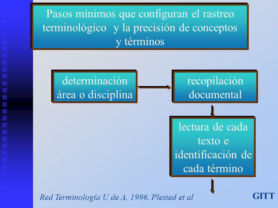 Pasos mínimos que configuran el rastreo terminológico y la precisión de conceptos y términos determinación área o disciplina recopilación documental lectura de cada texto e identificación de cada término Red Terminología U de A, 1996.