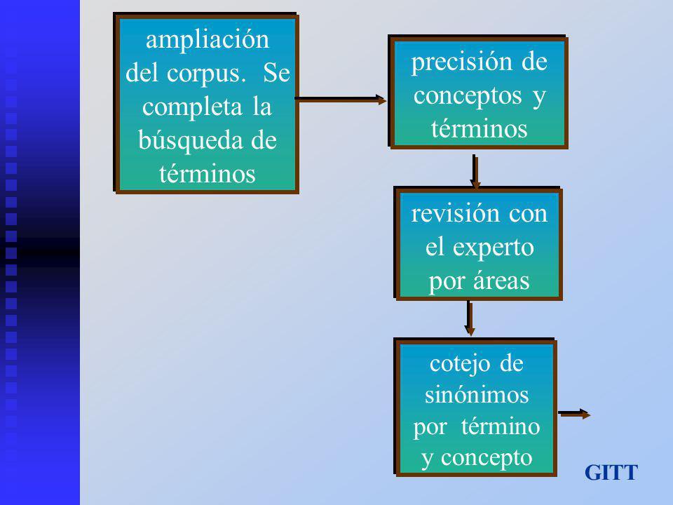 ampliación del corpus. Se completa la búsqueda de términos precisión de conceptos y términos revisión con el experto por áreas cotejo de sinónimos por