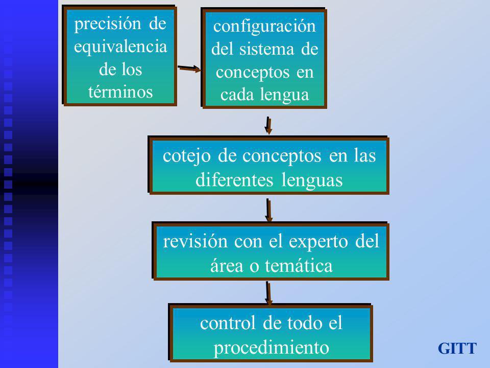 precisión de equivalencia de los términos configuración del sistema de conceptos en cada lengua cotejo de conceptos en las diferentes lenguas revisión con el experto del área o temática control de todo el procedimiento GITT