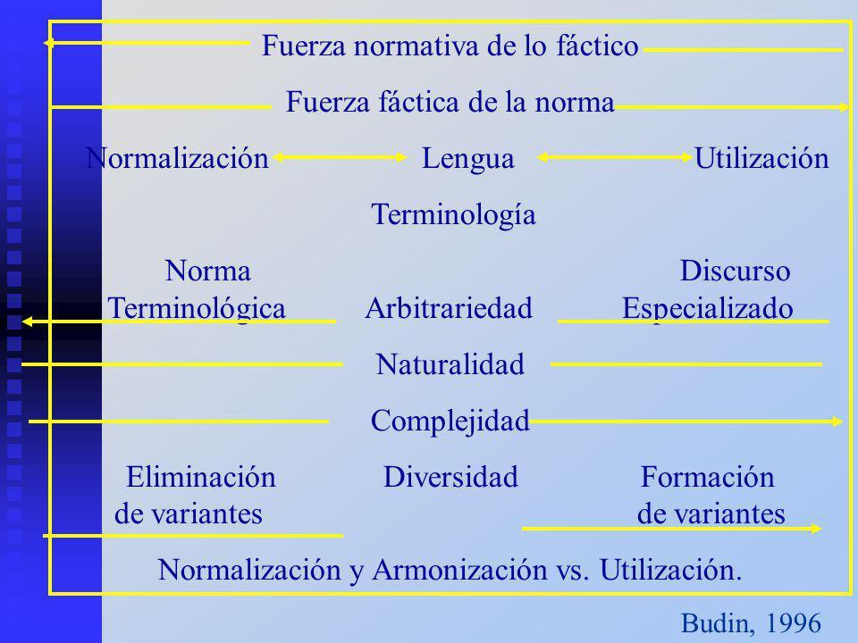 Fuerza normativa de lo fáctico Fuerza fáctica de la norma Normalización Lengua Utilización Terminología Norma Discurso TerminológicaArbitrariedadEspec