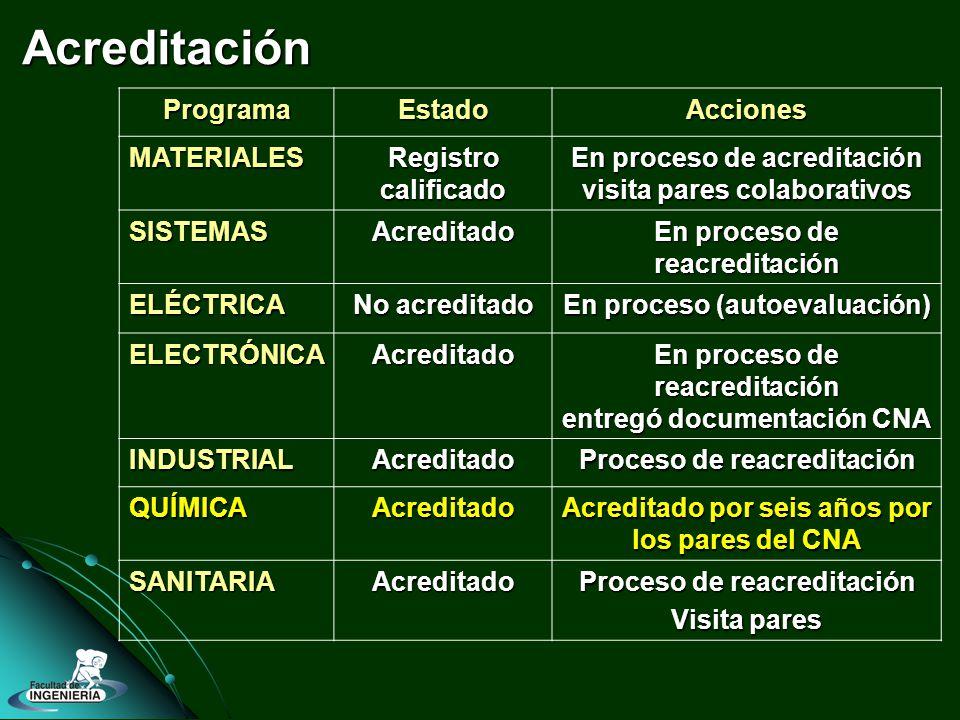 Acreditación ProgramaEstadoAcciones MATERIALES Registro calificado En proceso de acreditación visita pares colaborativos SISTEMASAcreditado En proceso de reacreditación ELÉCTRICA No acreditado En proceso (autoevaluación) ELECTRÓNICAAcreditado En proceso de reacreditación entregó documentación CNA INDUSTRIALAcreditado Proceso de reacreditación QUÍMICAAcreditado Acreditado por seis años por los pares del CNA SANITARIAAcreditado Proceso de reacreditación Visita pares