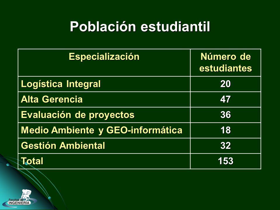 Población estudiantil Especialización Número de estudiantes Logística Integral 20 Alta Gerencia 47 Evaluación de proyectos 36 Medio Ambiente y GEO-informática 18 Gestión Ambiental 32 Total153